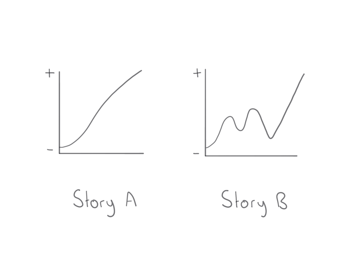 story a and b