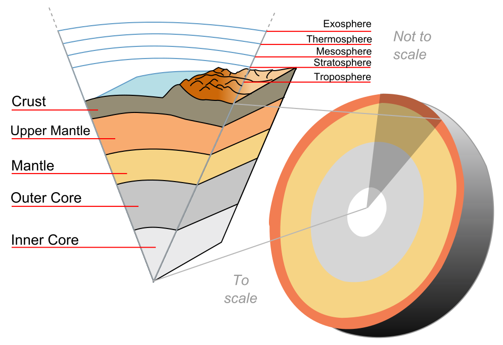 earth's structure wikipedia simple