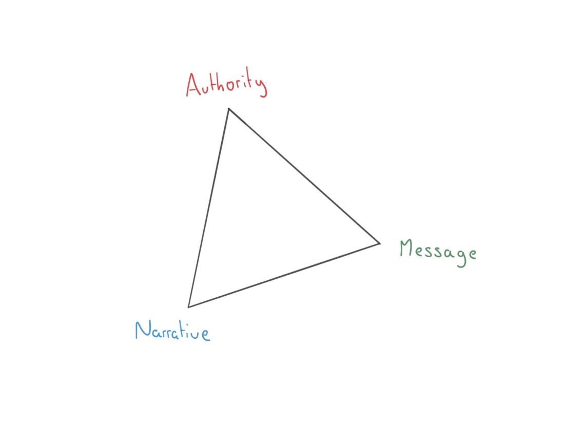 triangle of exposure