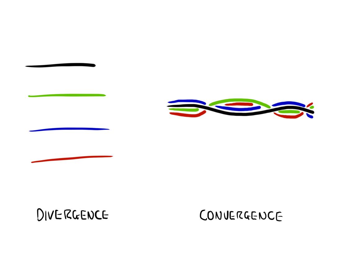 divergence convergence